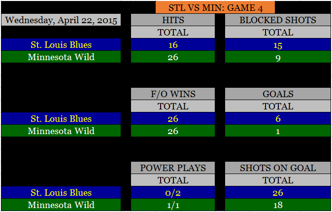 BLUES WILD GAME 4 STATS