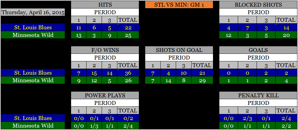 STL VS MIN STATS BREAKDOWN
