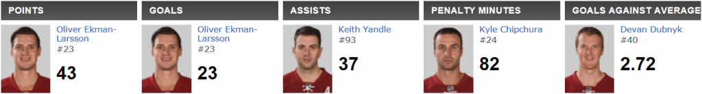 Arizona Coyotes Leaders