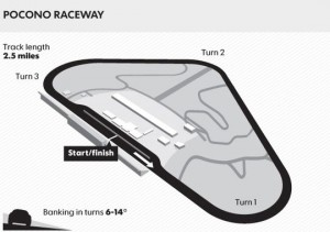 pocono-track-map