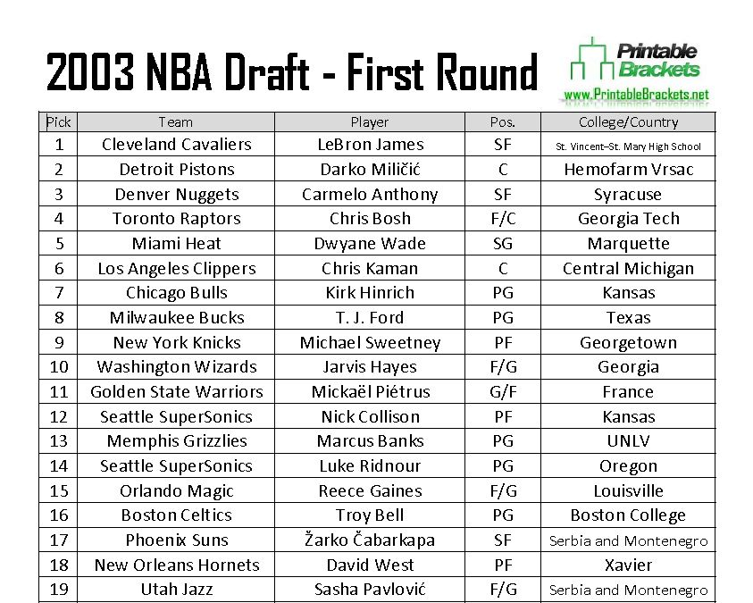 Nba Draft: Goin' To Work: The Curious Case Of Darko Milicic